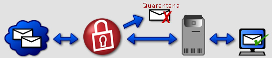 SecurityGateway Email Spam Firewall